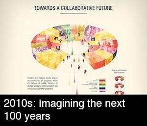 2010s: Imagining the next 100 years