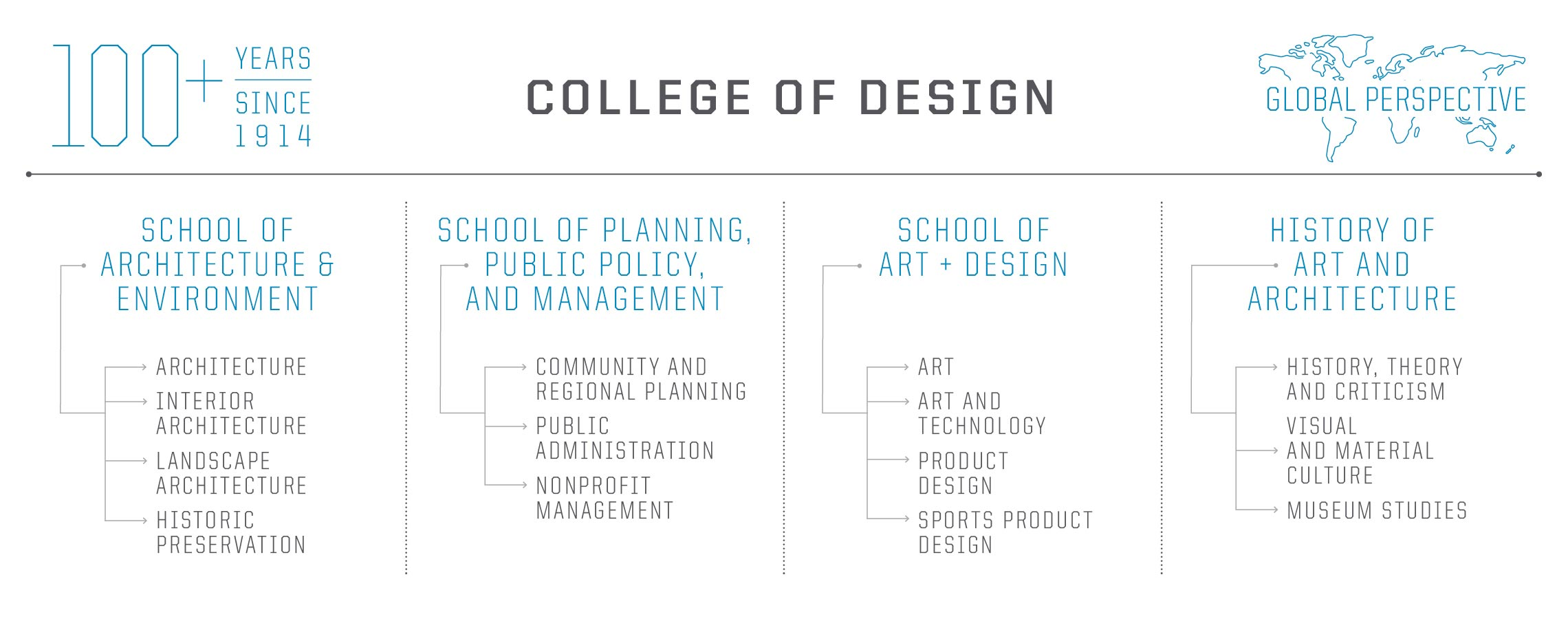 College of Design structure diagram