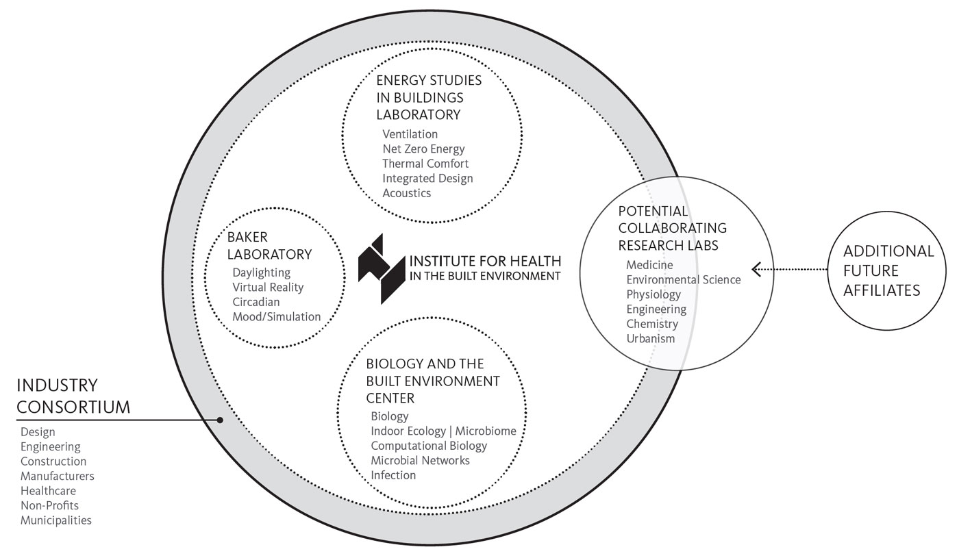 Institute for Health in the Built Environment organizational diagram